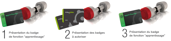 mastercard-gestion-acces-badges-fonction